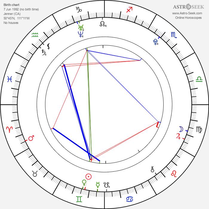 Landon Liboiron - Astrology Natal Birth Chart