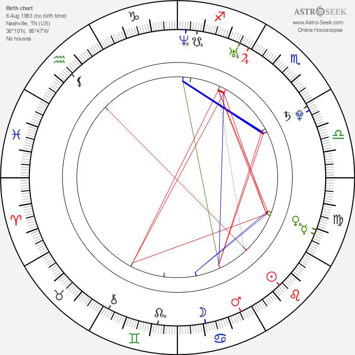 Landon Pigg - Astrology Natal Birth Chart