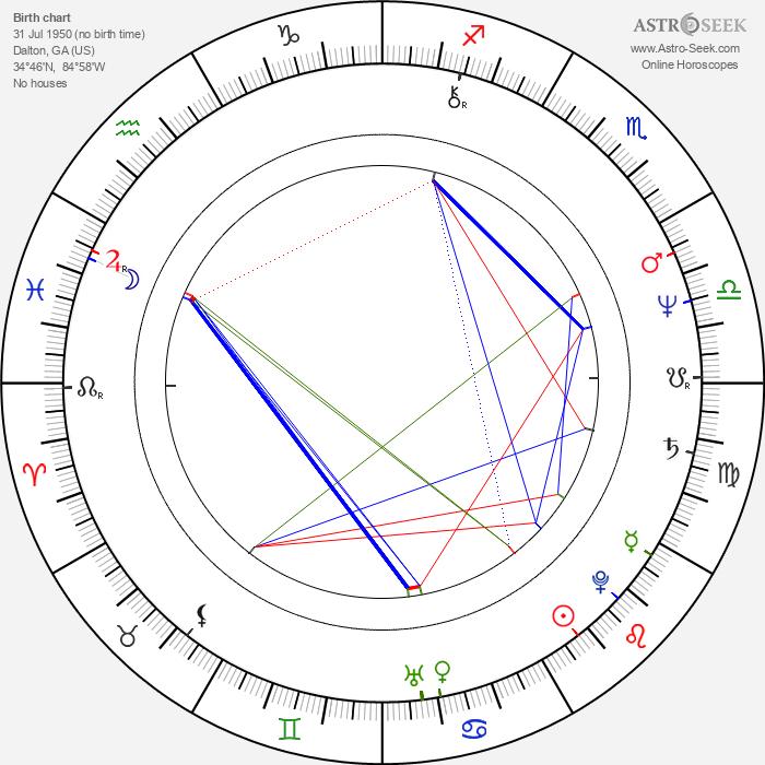 Lane Davies - Astrology Natal Birth Chart