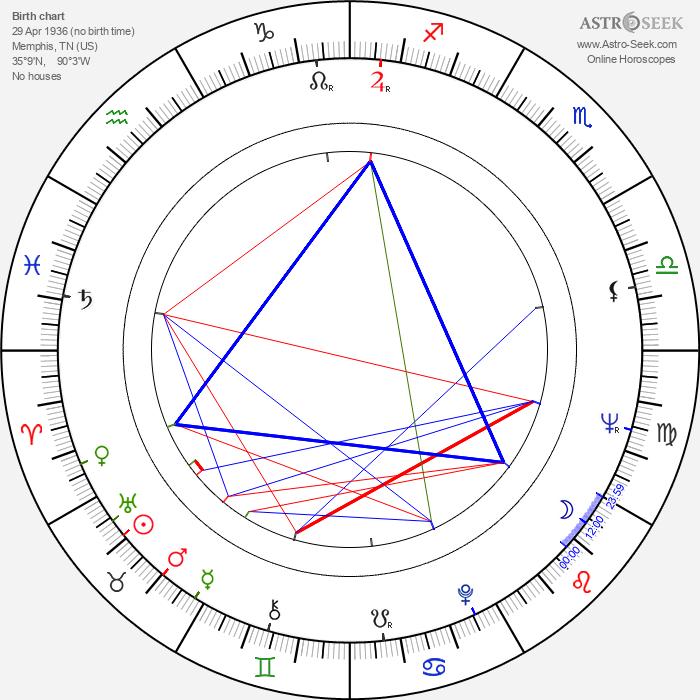 Lane Smith - Astrology Natal Birth Chart