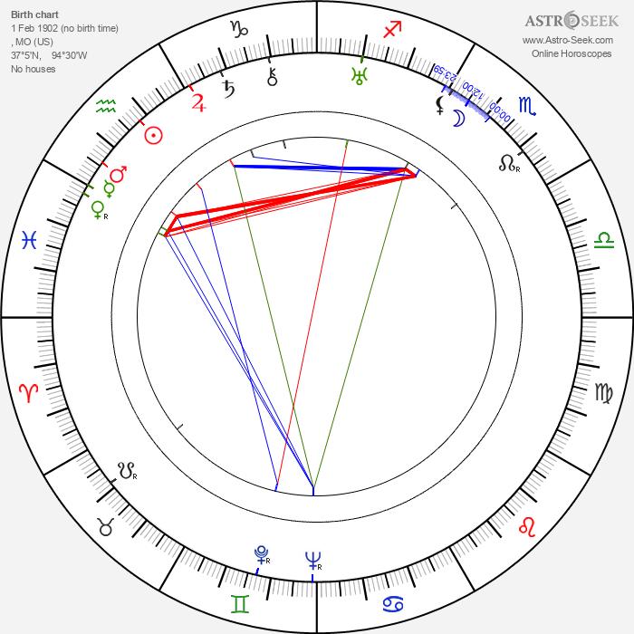 Langston Hughes - Astrology Natal Birth Chart