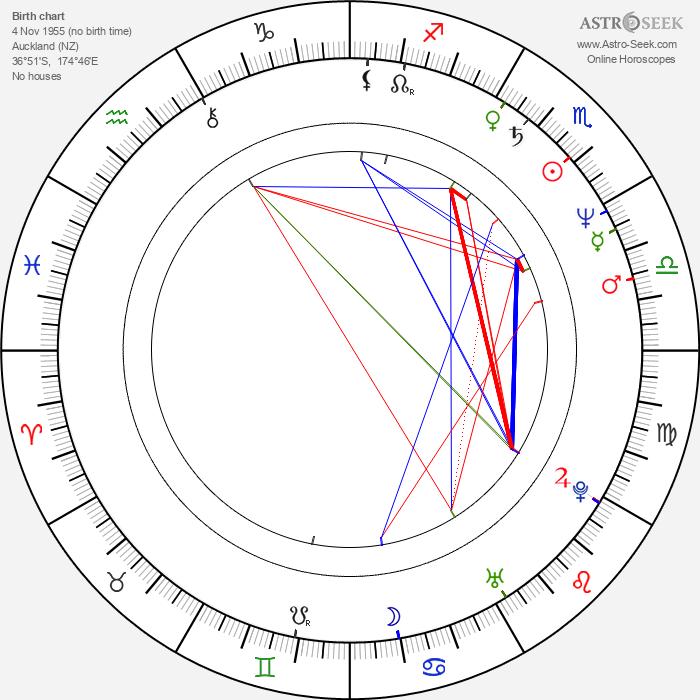 Lani John Tupu - Astrology Natal Birth Chart