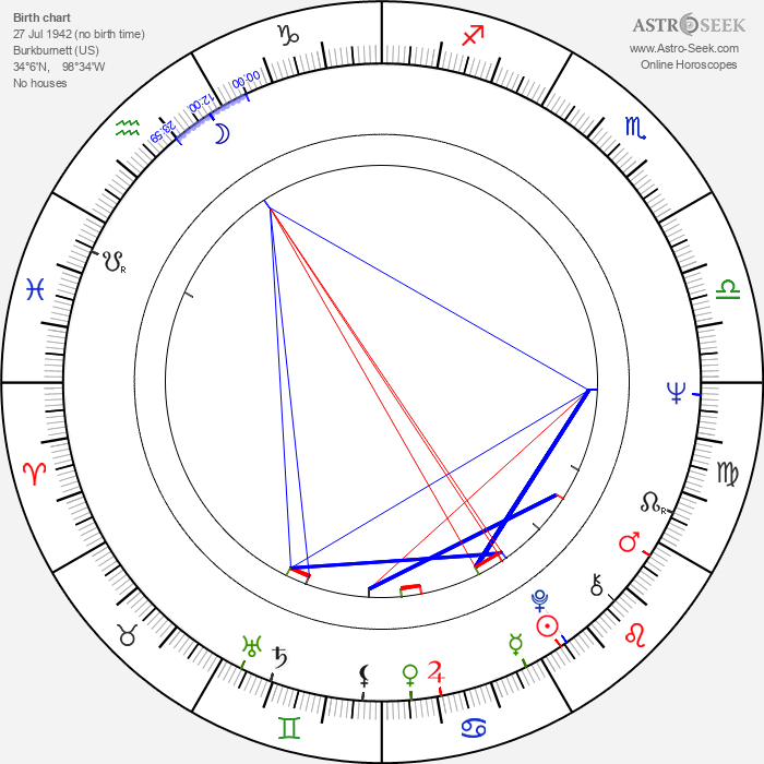 Lanny Flaherty - Astrology Natal Birth Chart