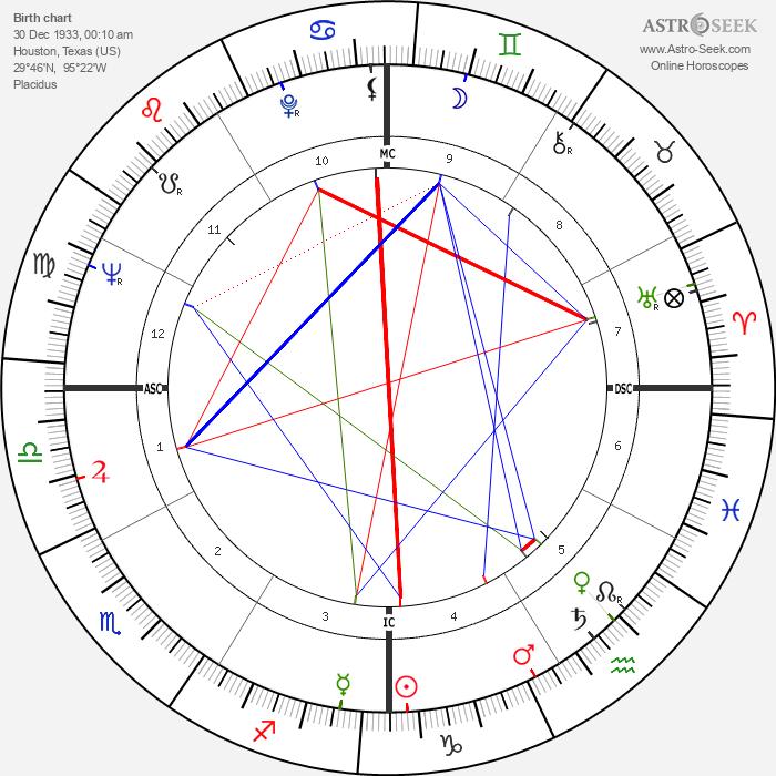 Lanny Steele - Astrology Natal Birth Chart