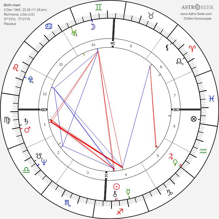 Lanny Wadkins - Astrology Natal Birth Chart