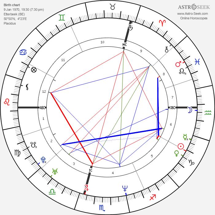 Lara Fabian - Astrology Natal Birth Chart