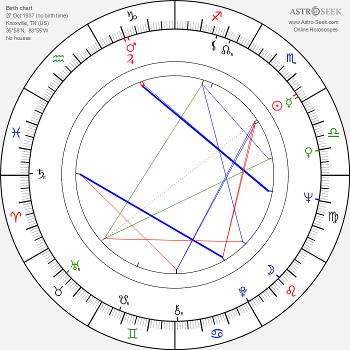 Lara Parker - Astrology Natal Birth Chart