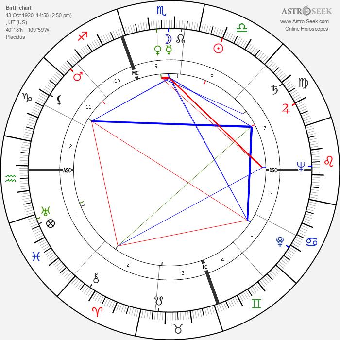 Laraine Day - Astrology Natal Birth Chart