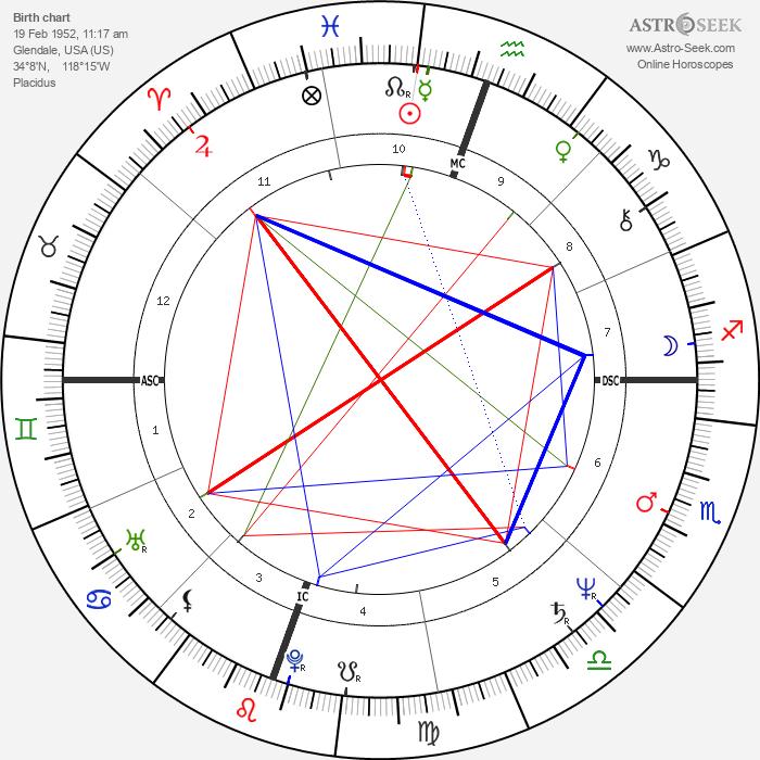 Lari Pittman - Astrology Natal Birth Chart