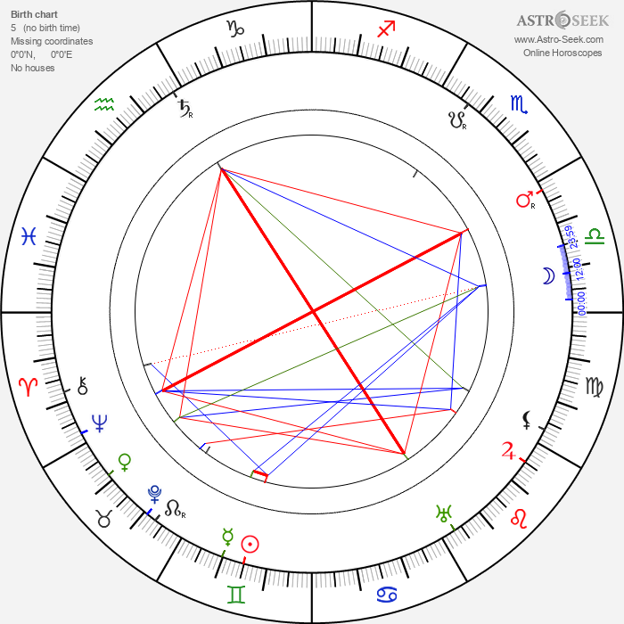 Larin-Kyösti - Astrology Natal Birth Chart