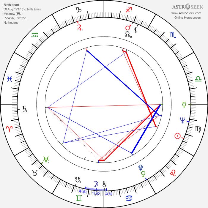 Larisa Kadochnikova - Astrology Natal Birth Chart