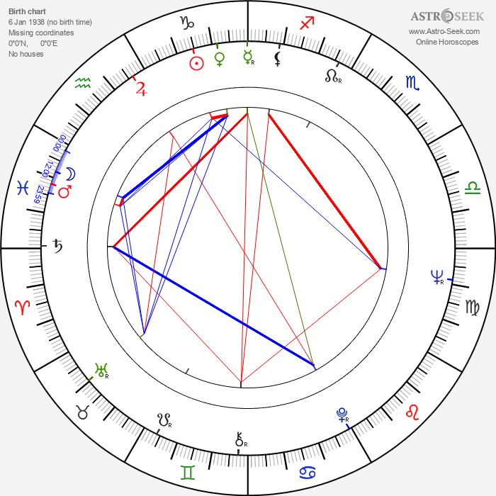 Larisa Shepitko - Astrology Natal Birth Chart