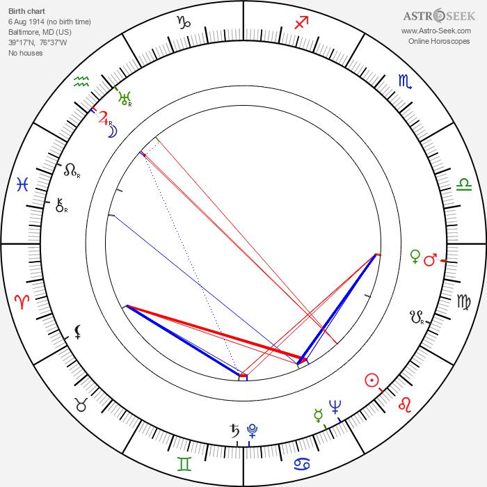 Larry Adler - Astrology Natal Birth Chart