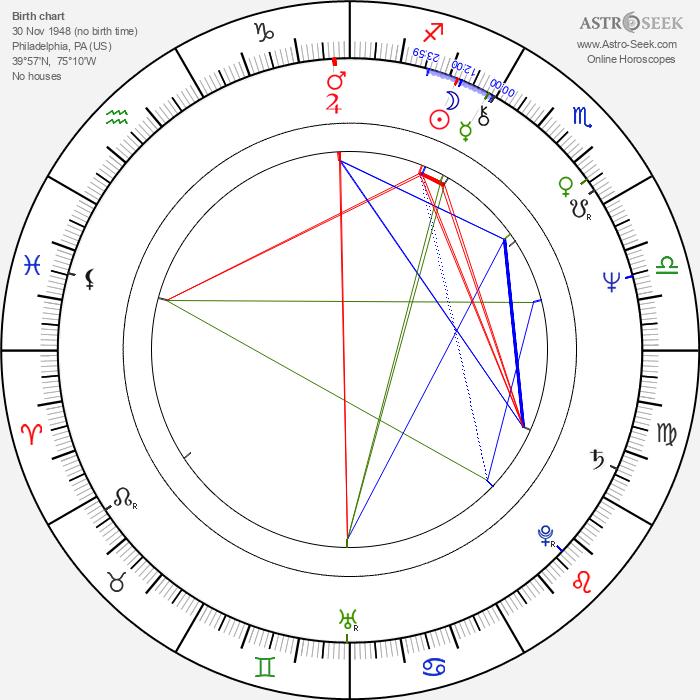 Larry Bishop - Astrology Natal Birth Chart