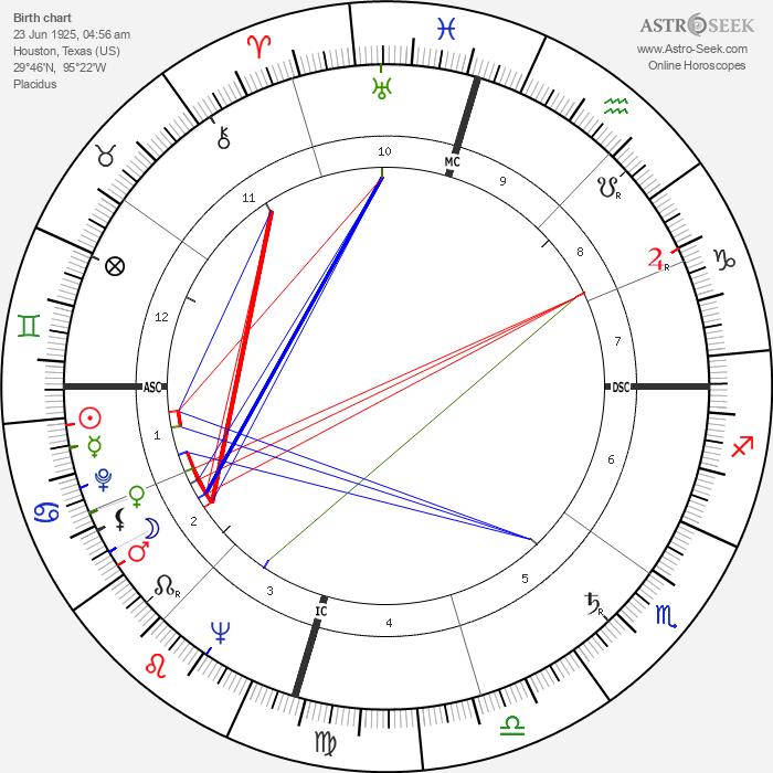 Larry Blyden - Astrology Natal Birth Chart