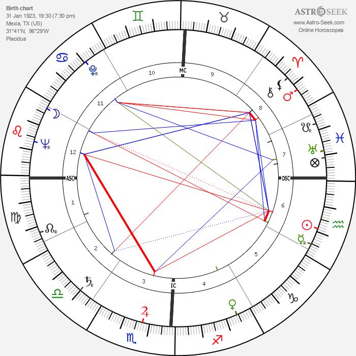 Larry Buchanan - Astrology Natal Birth Chart