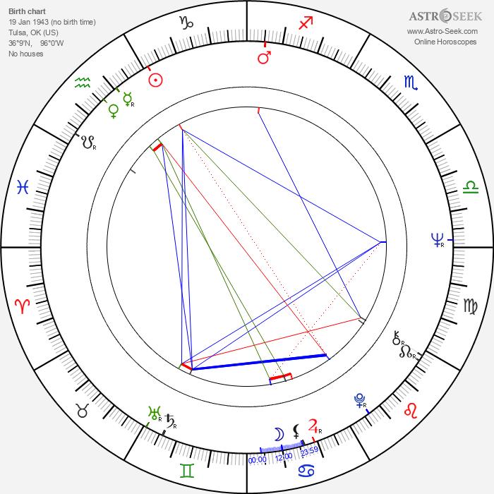 Larry Clark - Astrology Natal Birth Chart