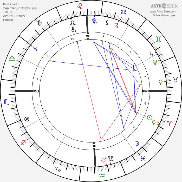 Larry Coryell - Astrology Natal Birth Chart