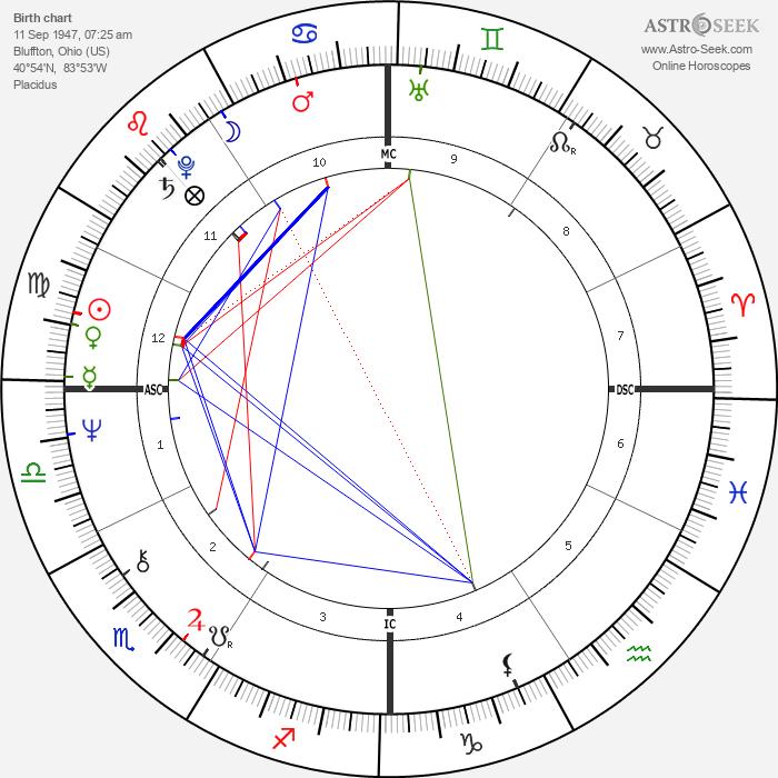 Larry Cox - Astrology Natal Birth Chart