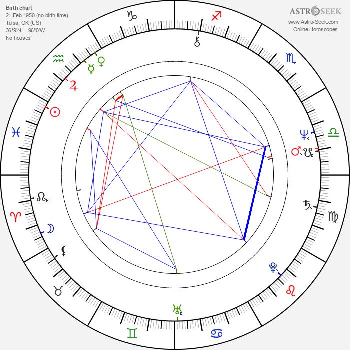 Larry Drake - Astrology Natal Birth Chart