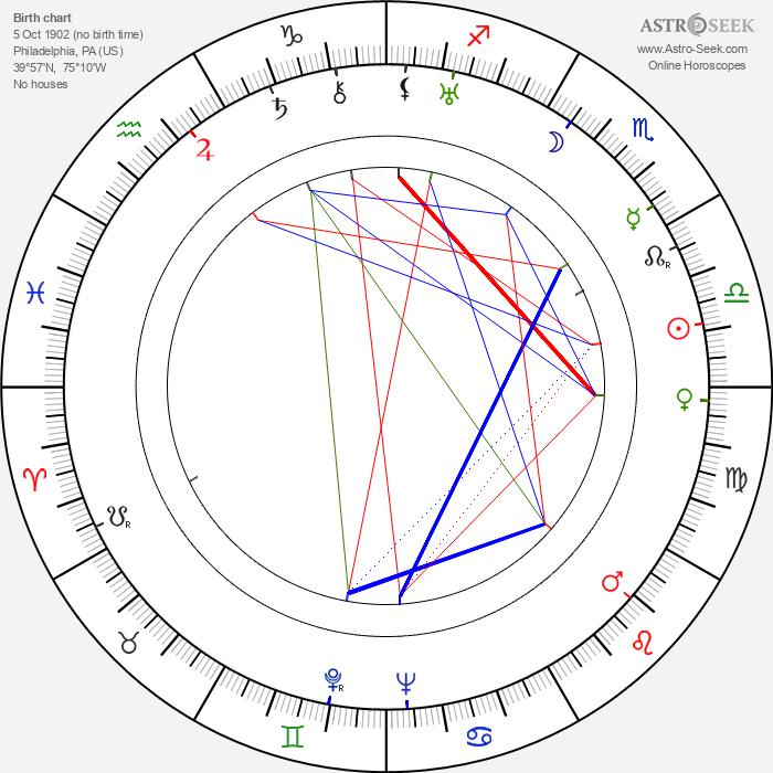 Larry Fine - Astrology Natal Birth Chart