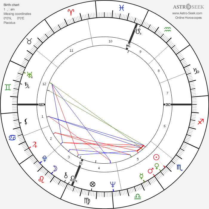 Larry Flynt - Astrology Natal Birth Chart
