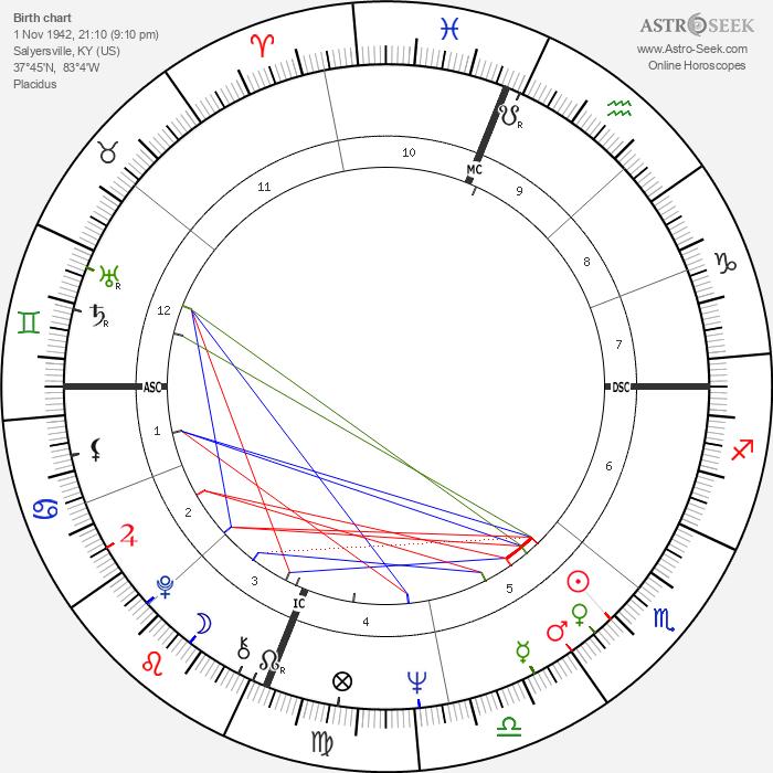 Larry Flynt - Astrology Natal Birth Chart