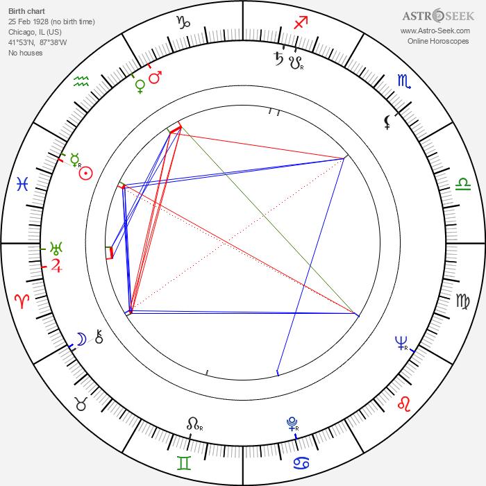 Larry Gelbart - Astrology Natal Birth Chart
