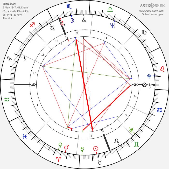 Larry Hisle - Astrology Natal Birth Chart