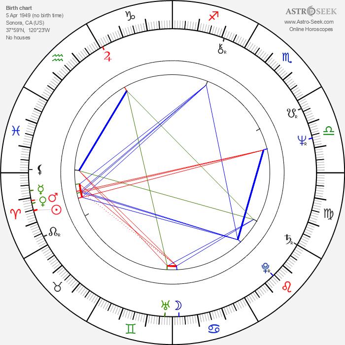 Larry J. Franco - Astrology Natal Birth Chart