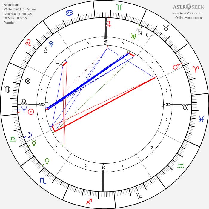 Larry Jones - Astrology Natal Birth Chart