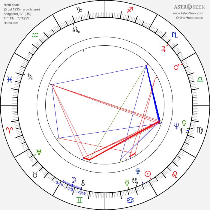 Larry Kramer - Astrology Natal Birth Chart
