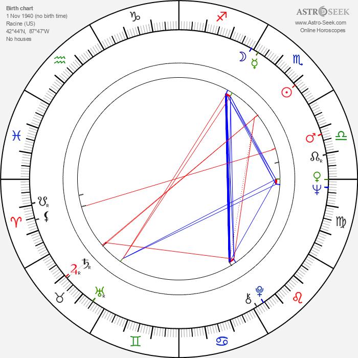 Larry Kusche - Astrology Natal Birth Chart