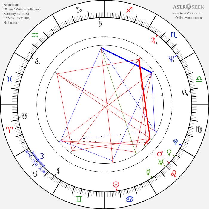 Larry Laverty - Astrology Natal Birth Chart