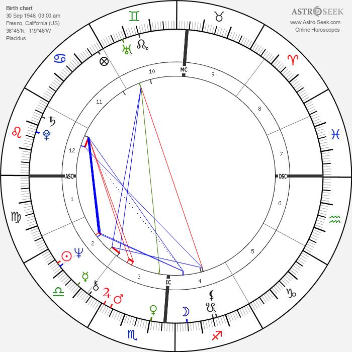 Larry Levis - Astrology Natal Birth Chart