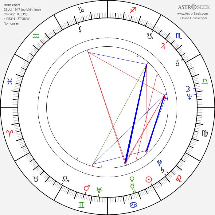 Larry Manetti - Astrology Natal Birth Chart