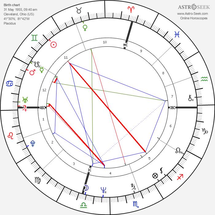 Larry Owen - Astrology Natal Birth Chart