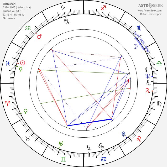 Larry Pine - Astrology Natal Birth Chart