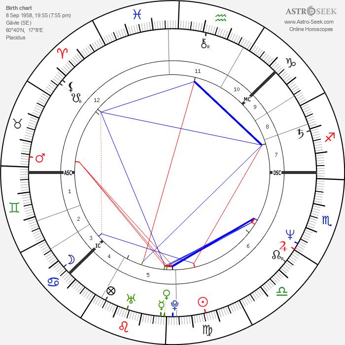 Lars-Åke Wilhelmsson - Astrology Natal Birth Chart
