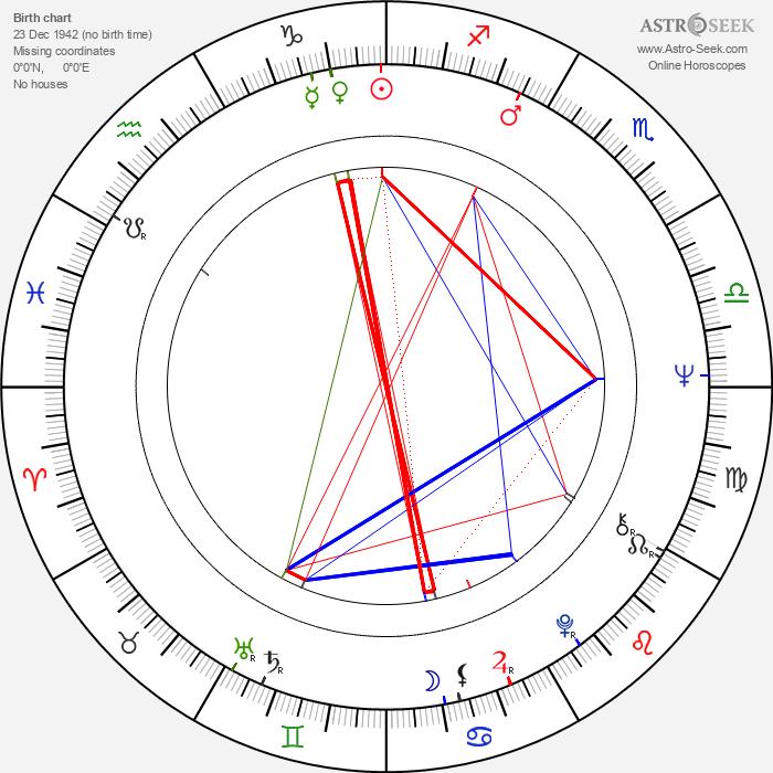 Lars-Erik Berenett - Astrology Natal Birth Chart