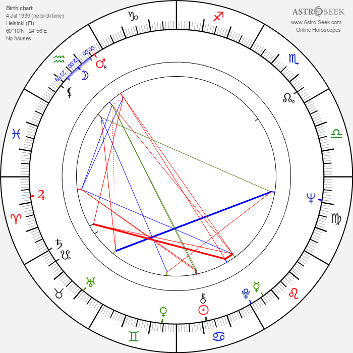 Lars G. Thelestam - Astrology Natal Birth Chart