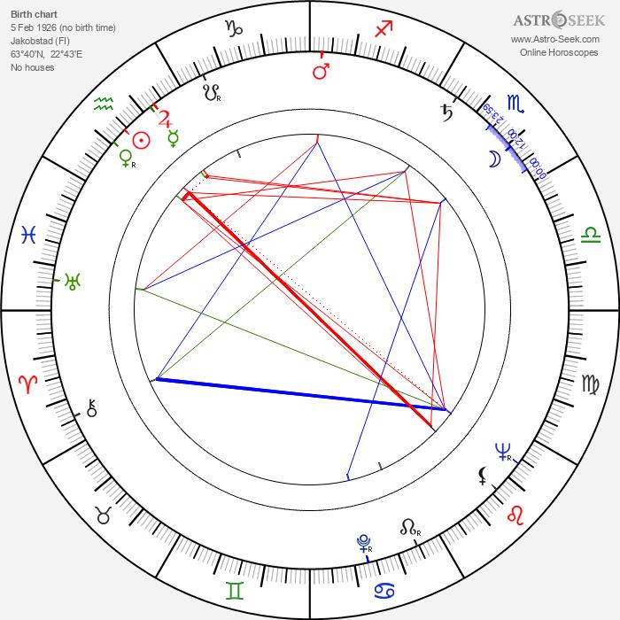 Lars Huldén - Astrology Natal Birth Chart