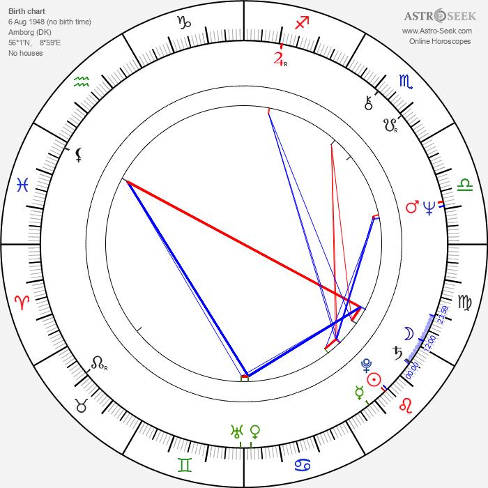 Lars Larsen - Astrology Natal Birth Chart