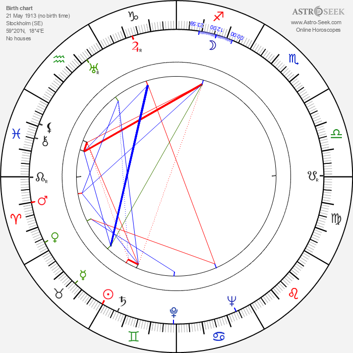 Lars Lennartsson - Astrology Natal Birth Chart