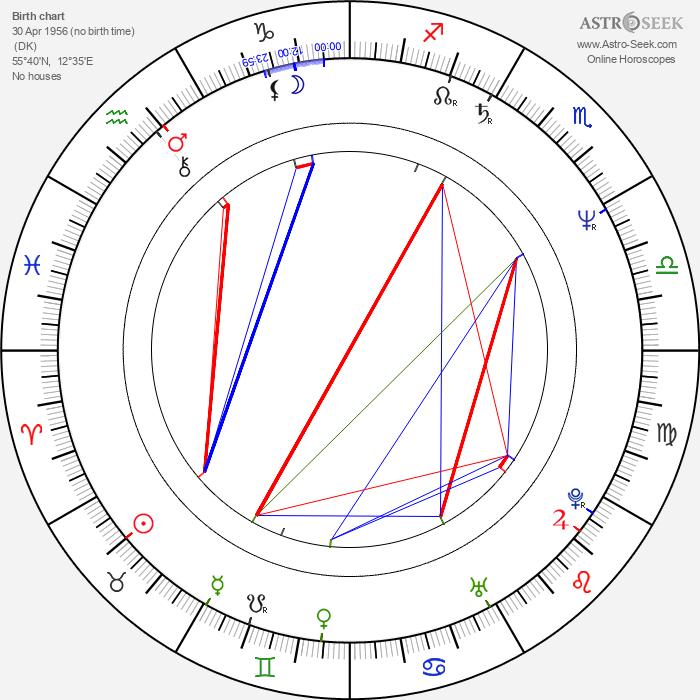 Lars von Trier - Astrology Natal Birth Chart