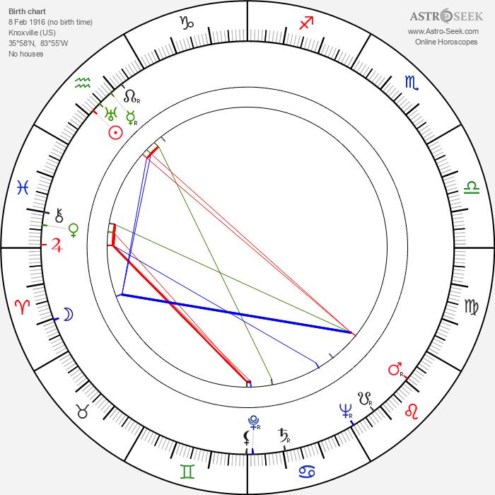 Larz Bourne - Astrology Natal Birth Chart
