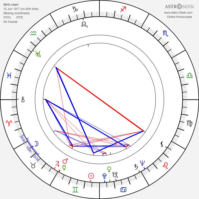 Lash La Rue - Astrology Natal Birth Chart