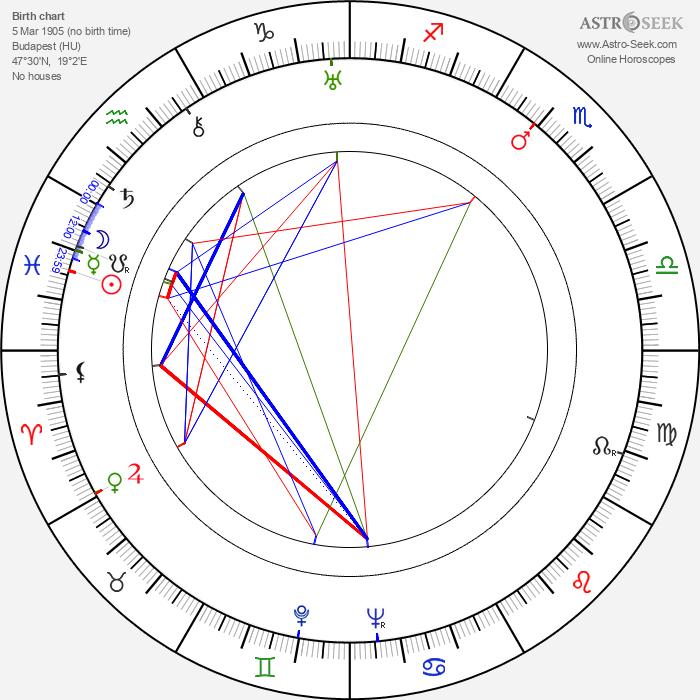 Laslo Benedek - Astrology Natal Birth Chart