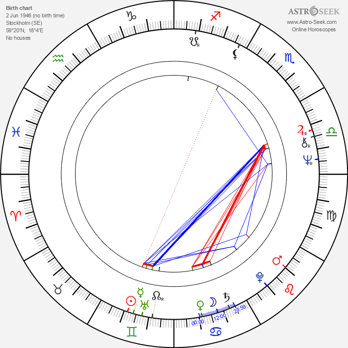 Lasse Hallström - Astrology Natal Birth Chart