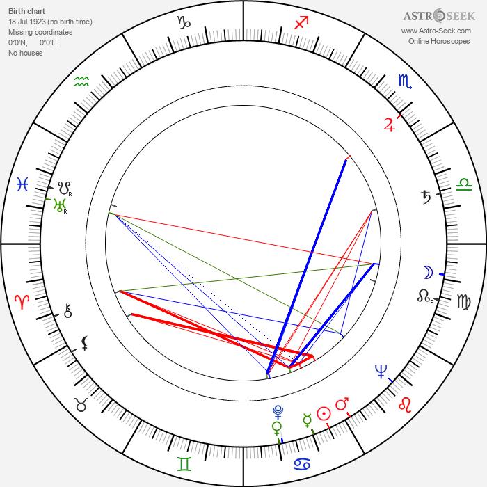 Lasse Hellman - Astrology Natal Birth Chart